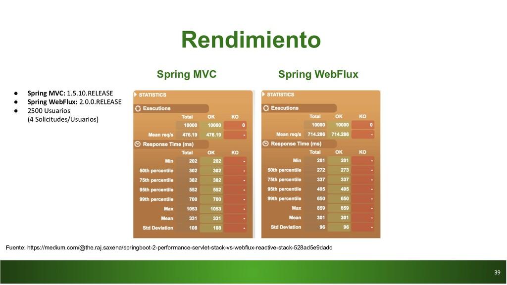 39 39 Rendimiento Spring MVC Spring WebFlux ● S...