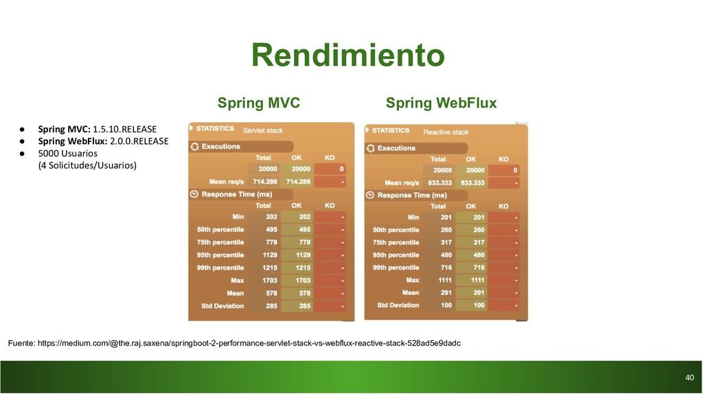 40 40 Rendimiento Spring MVC Spring WebFlux ● S...