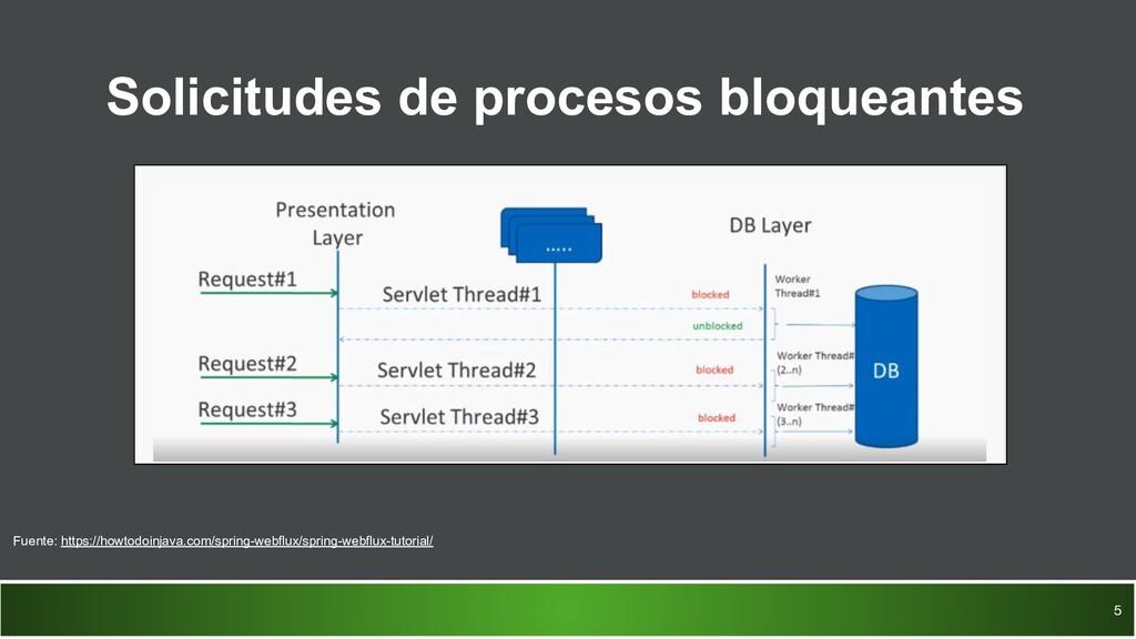 Solicitudes de procesos bloqueantes 5 Fuente: h...