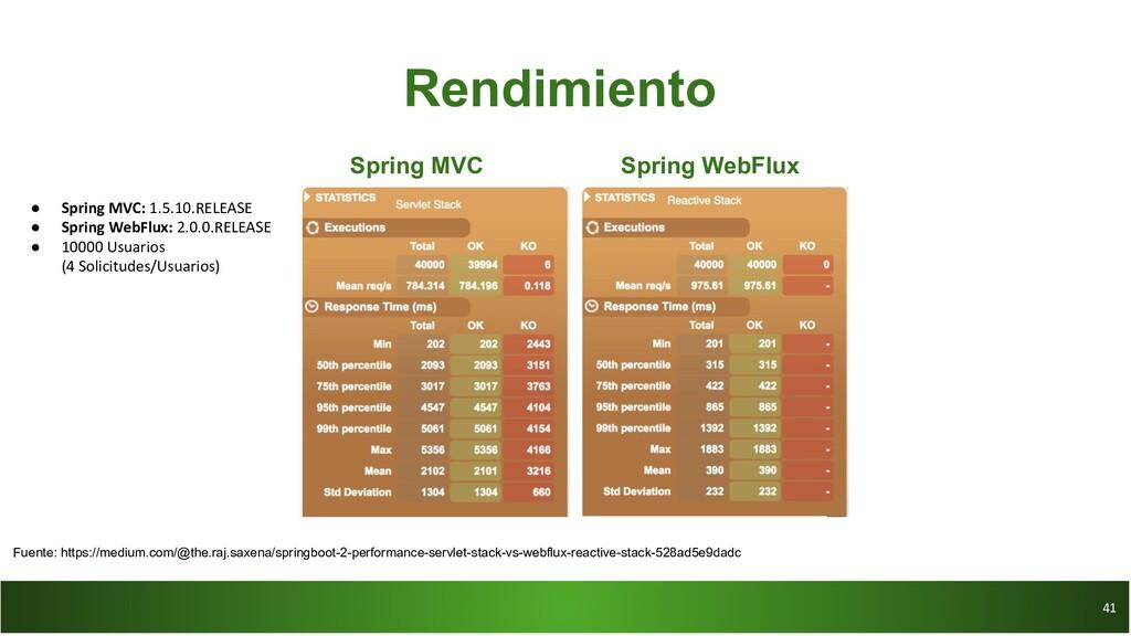 41 41 Rendimiento Spring MVC Spring WebFlux ● S...