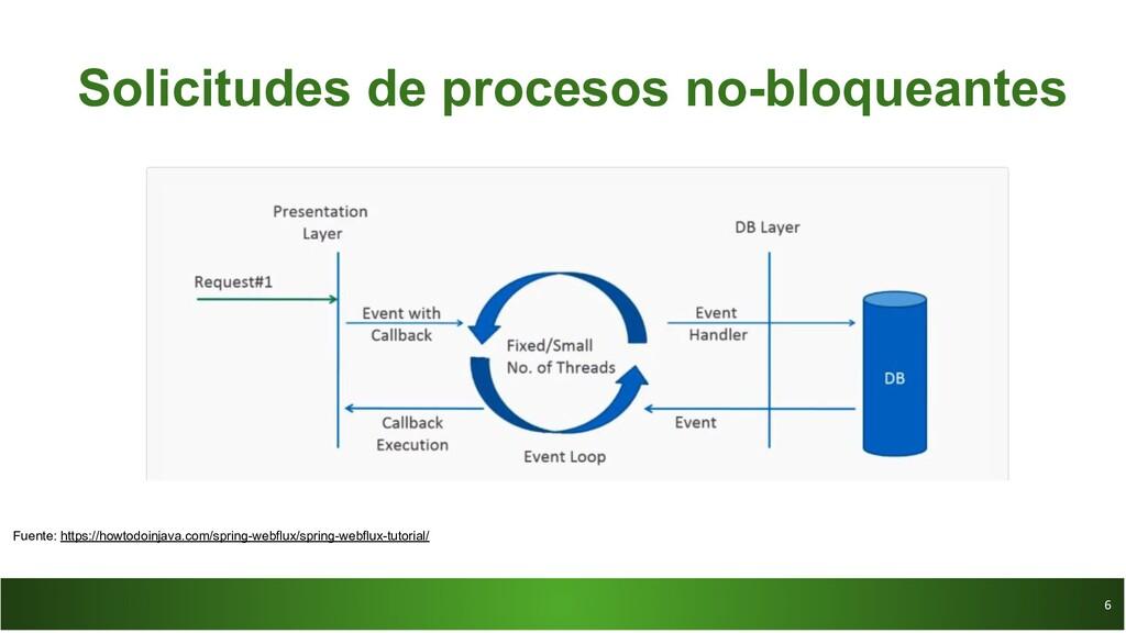 6 6 Solicitudes de procesos no-bloqueantes Fuen...