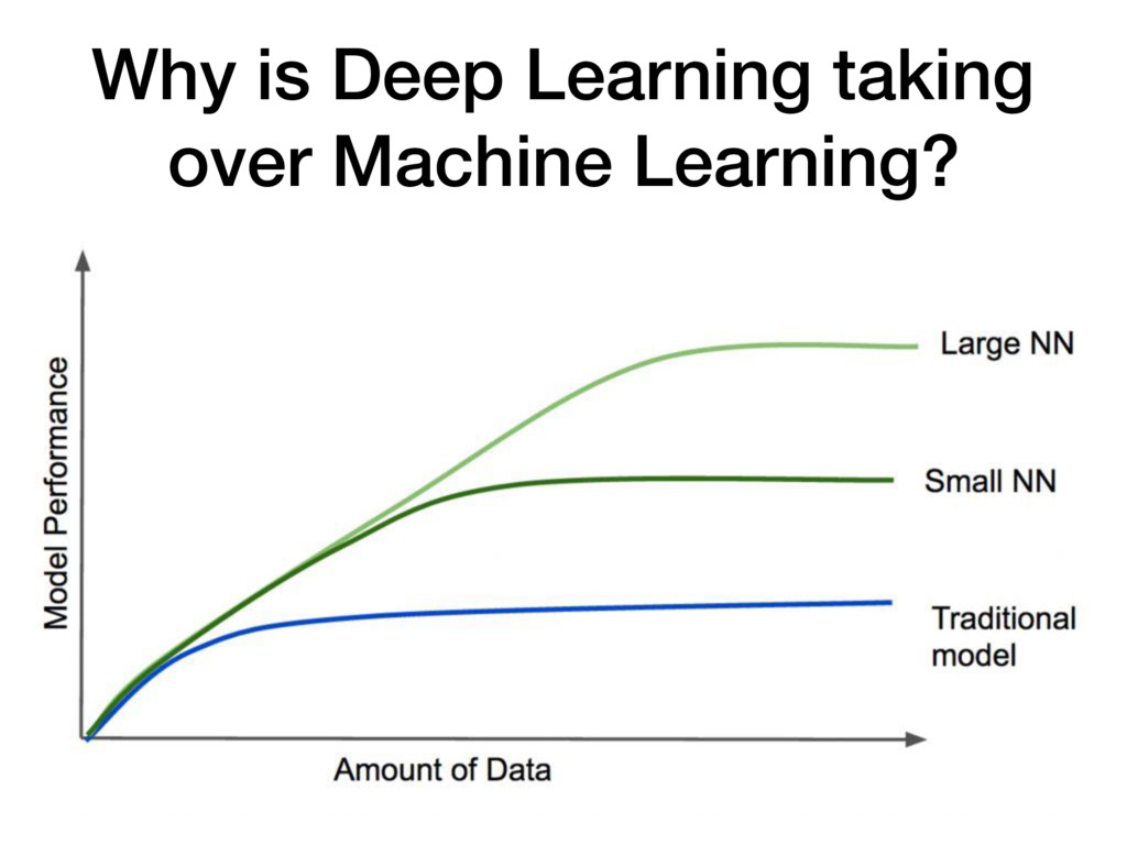Why is Deep Learning taking over Machine Learni...