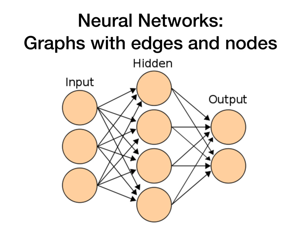 Neural Networks: Graphs with edges and nodes
