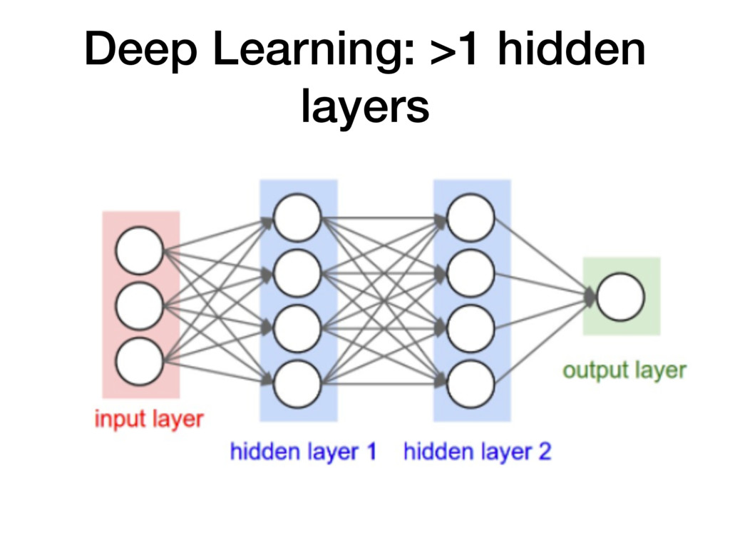 Deep Learning: >1 hidden layers