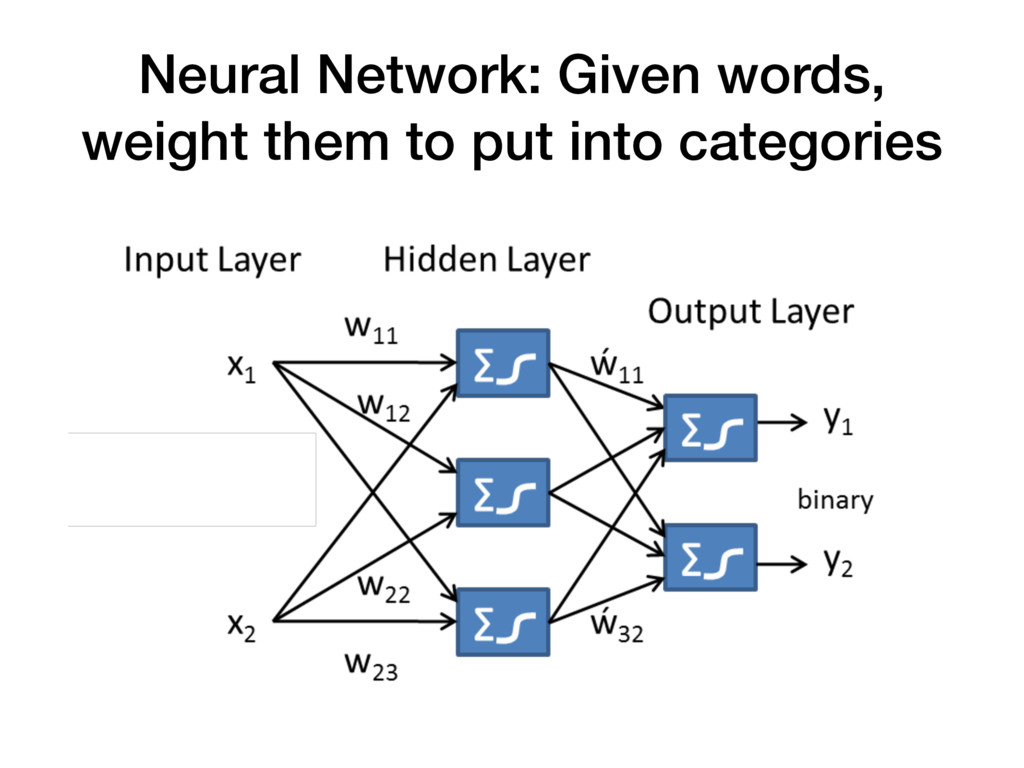 Neural Network: Given words, weight them to put...