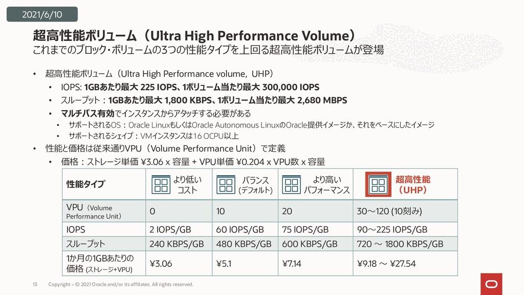 性能タイプ VPU(Volume Performance Unit) 0 10 20 30~1...