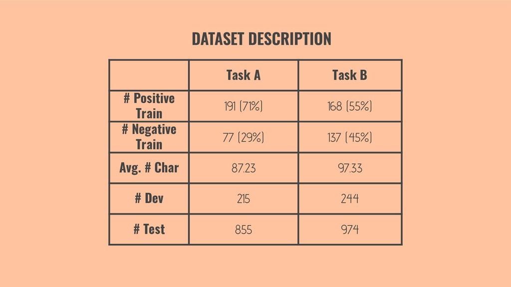 Task A Task B # Positive Train 191 (71%) 168 (5...