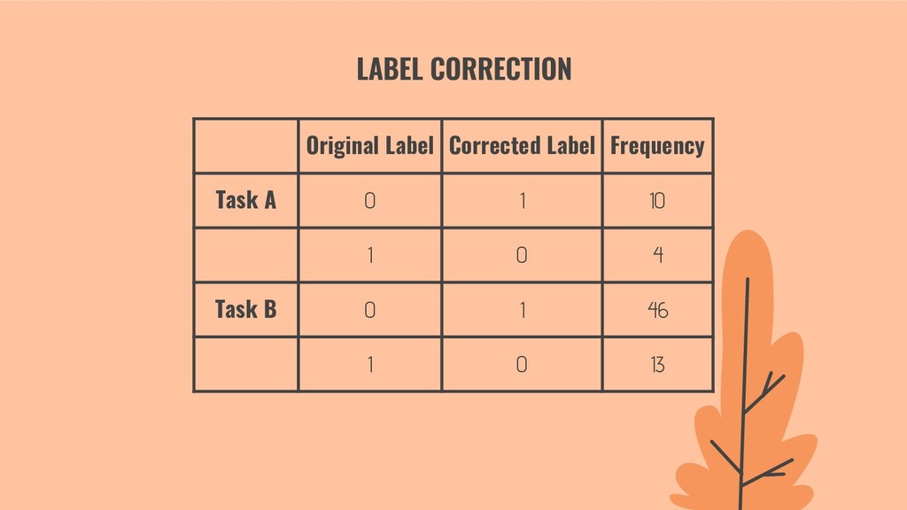 Original Label Corrected Label Frequency Task A...