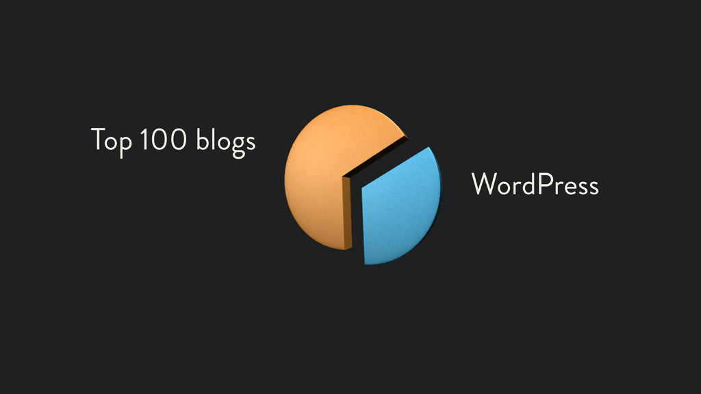 Top 100 blogs WordPress