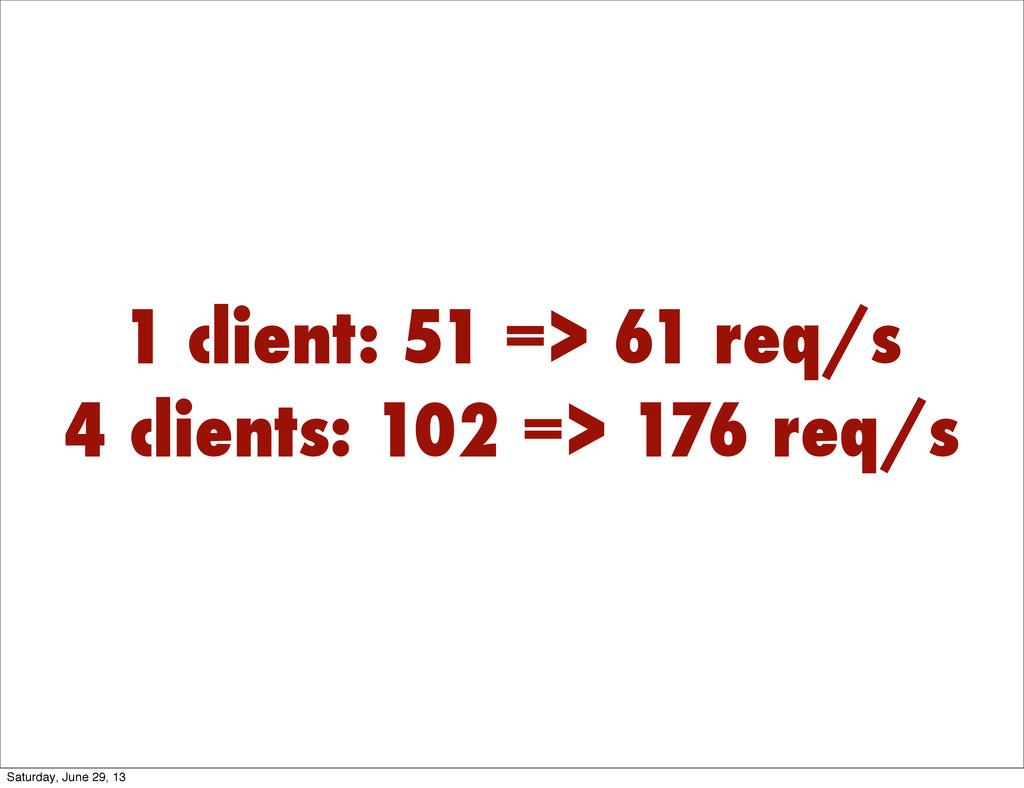 1 client: 51 => 61 req/s 4 clients: 102 => 176 ...
