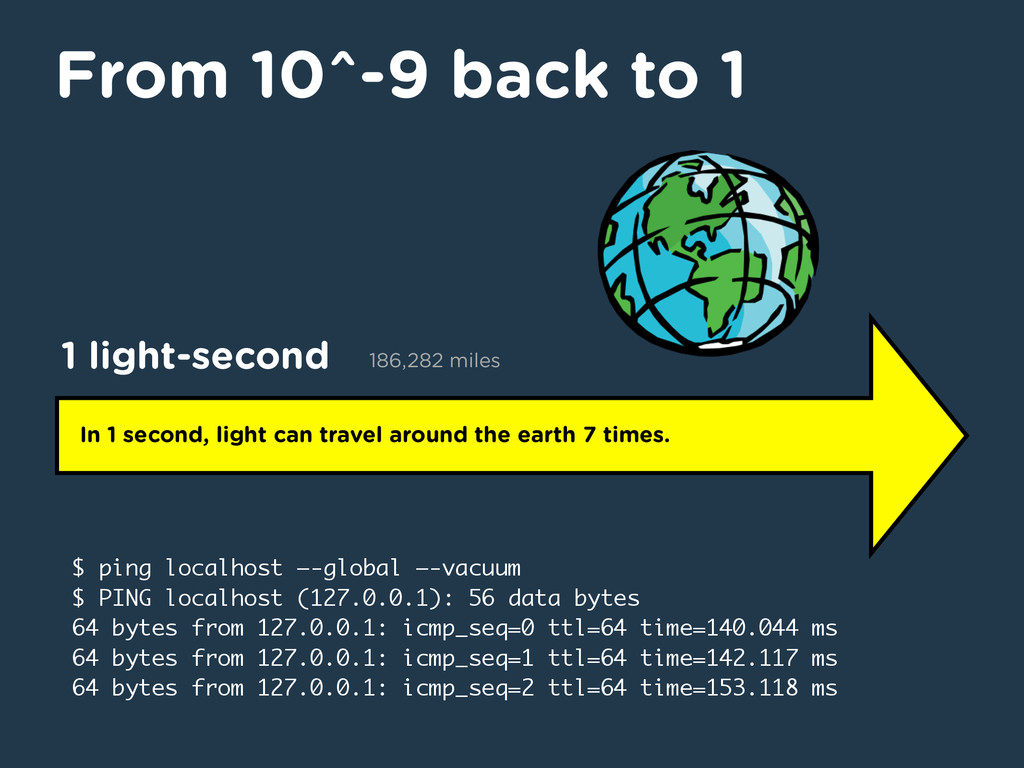 From 10^-9 back to 1 In 1 second, light can tra...