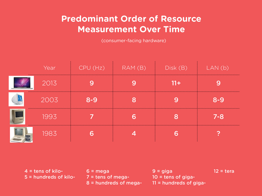 Predominant Order of Resource Measurement Over ...