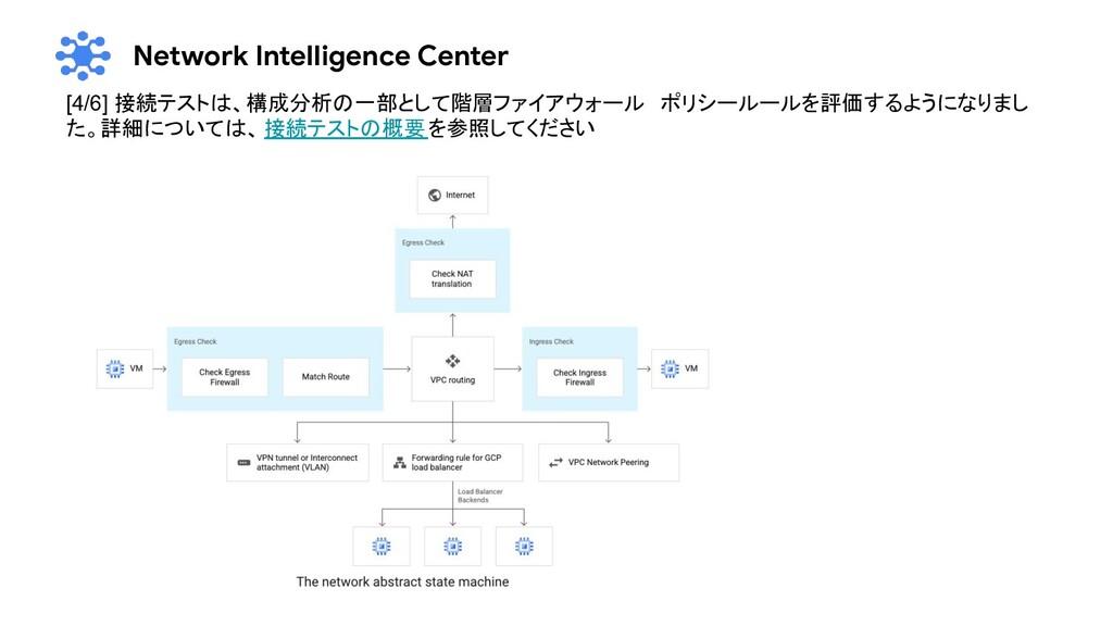 Network Intelligence Center [4/6] 接続テストは、構成分析の一...