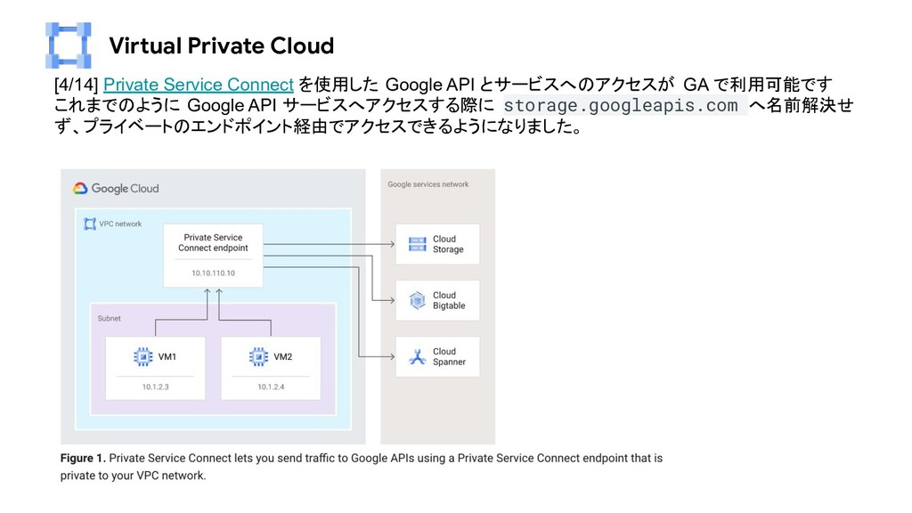Virtual Private Cloud [4/14] Private Service Co...