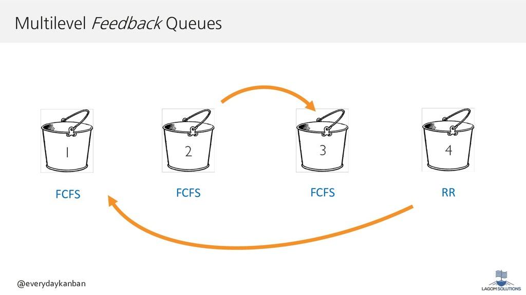 1 FCFS FCFS FCFS RR 2 3 4 @everydaykanban