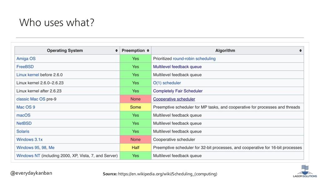 Source: https://en.wikipedia.org/wiki/Schedulin...