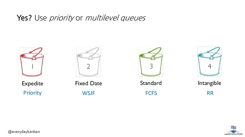 3 4 Priority WSJF FCFS RR Fixed Date Standard I...