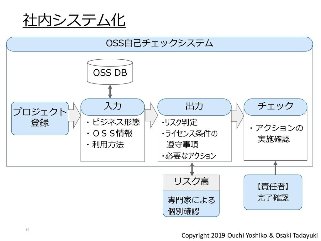 Copyright 2019 Ouchi Yoshiko & Osaki Tadayuki ・...