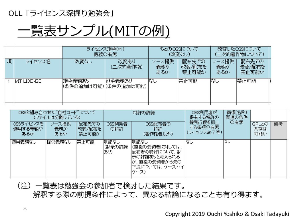 Copyright 2019 Ouchi Yoshiko & Osaki Tadayuki 一...