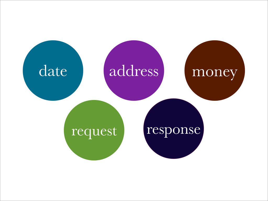 date address money response request