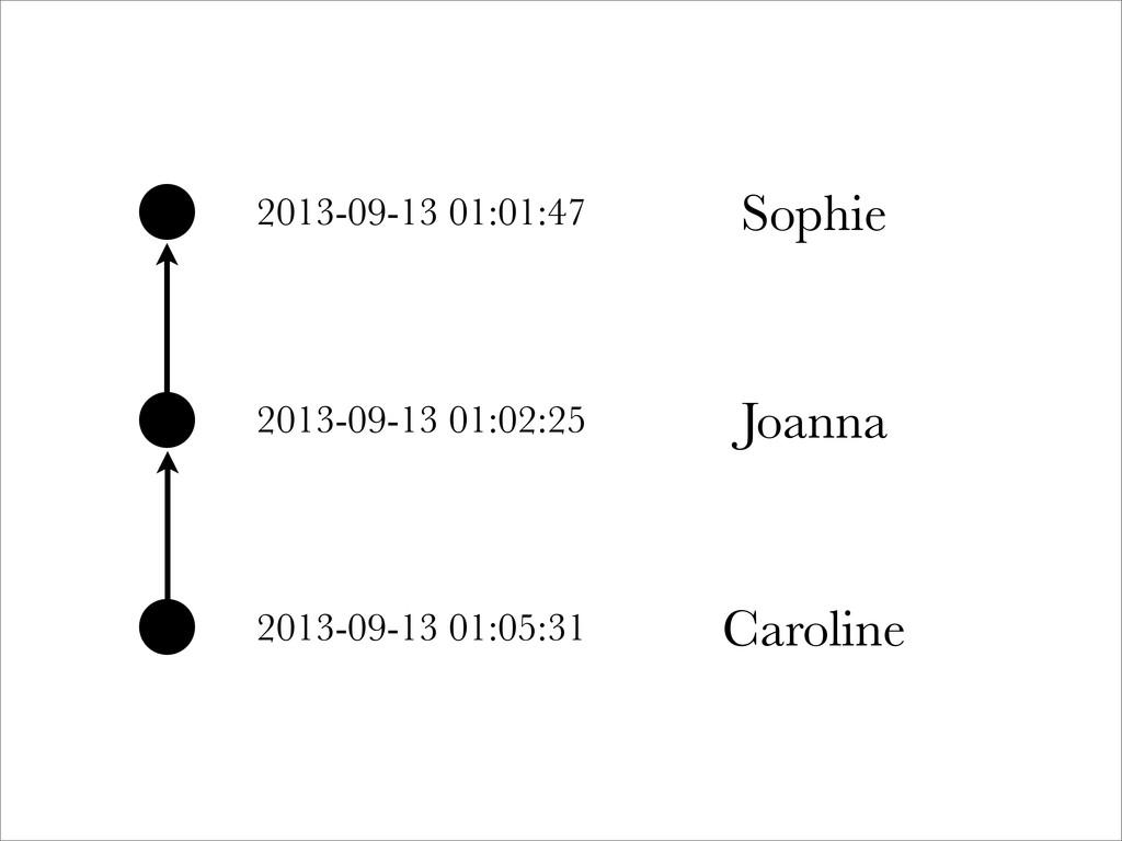 2013-09-13 01:01:47 Sophie 2013-09-13 01:02:25 ...