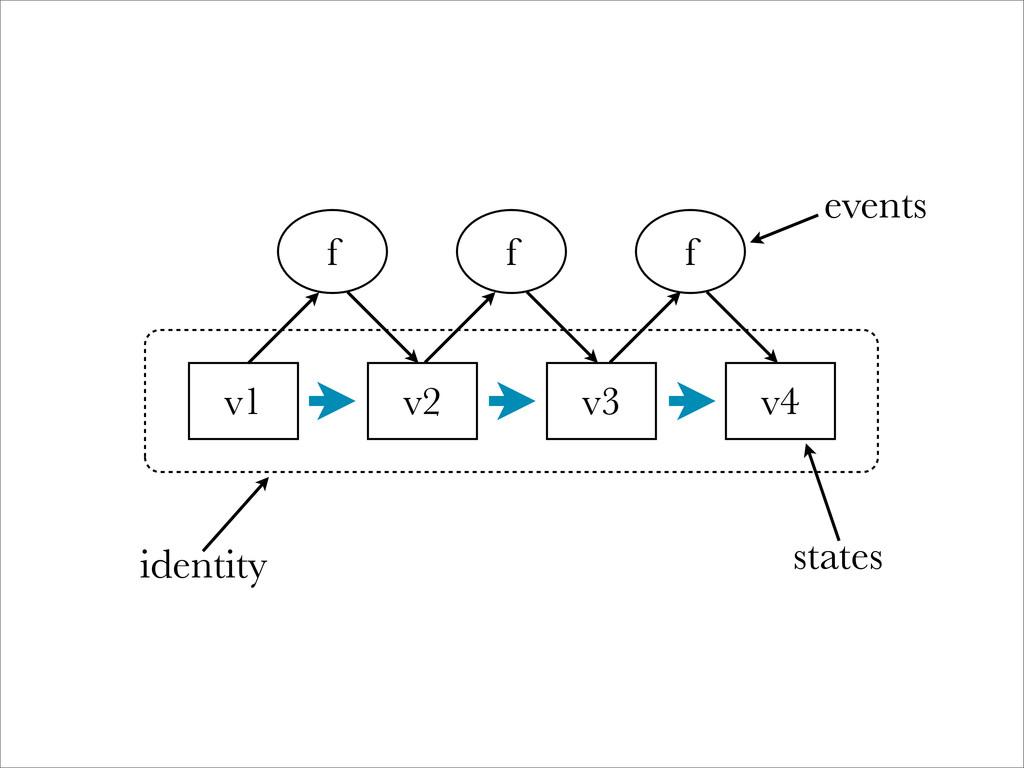 v1 v2 v3 v4 f f f identity states events