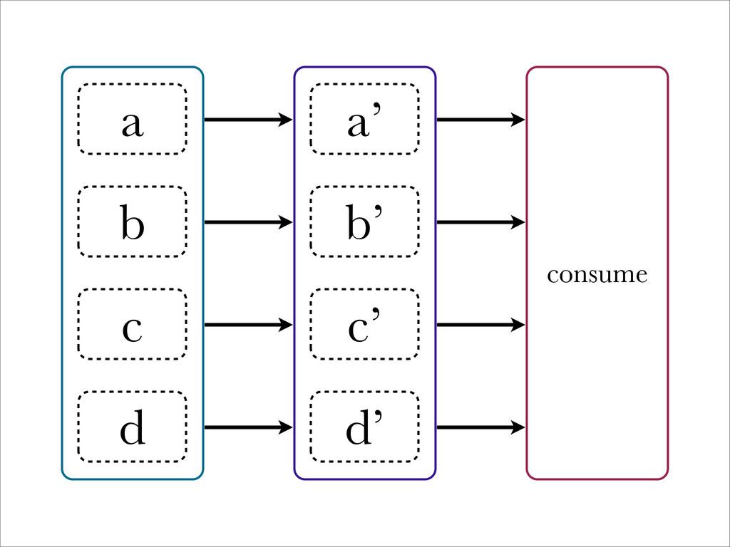a b c d a' b' c' d' consume