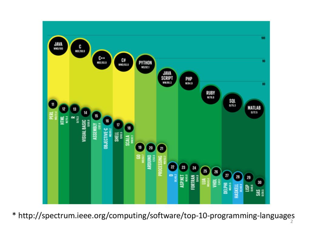 * http://spectrum.ieee.org/computing/softwar...