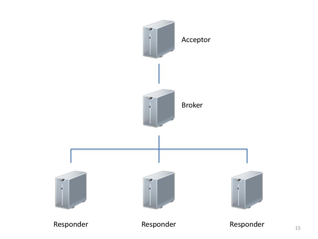 15 Broker Acceptor Responder Responder Responder