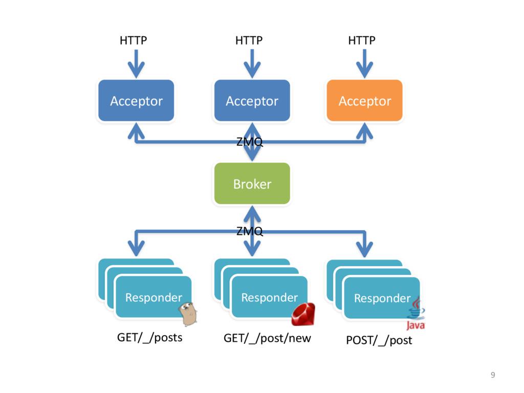 Acceptor HTTP Responder Responder Responder POS...