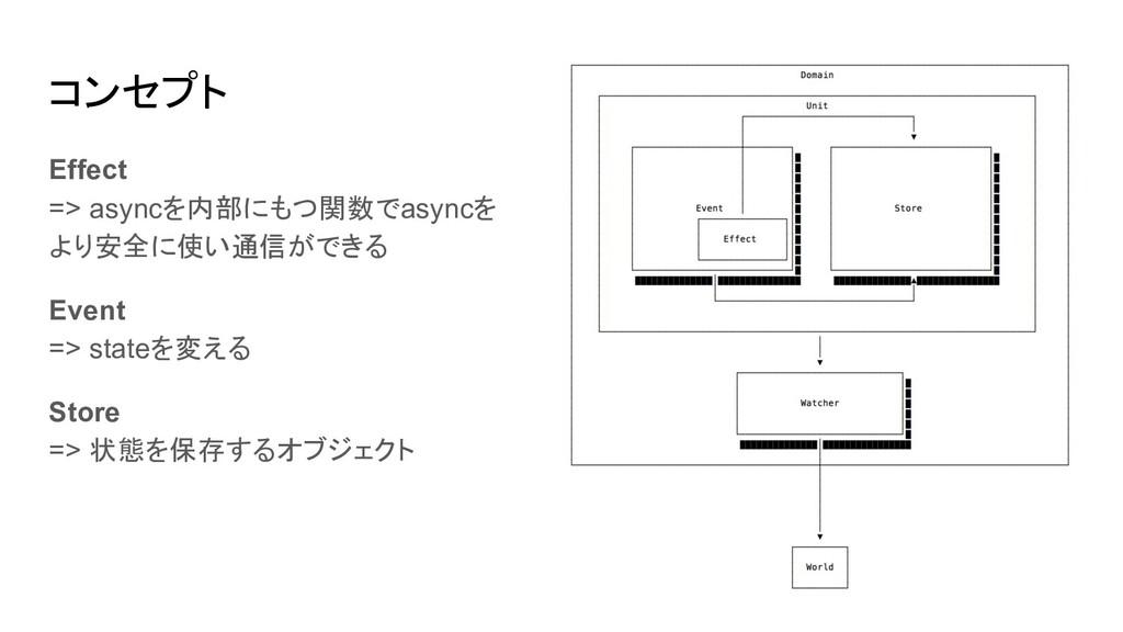 コンセプト Effect => asyncを内部にもつ関数でasyncを より安全に使い通信が...