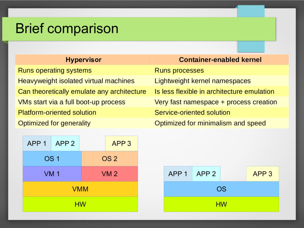 Brief comparison Hypervisor Container-enabled k...