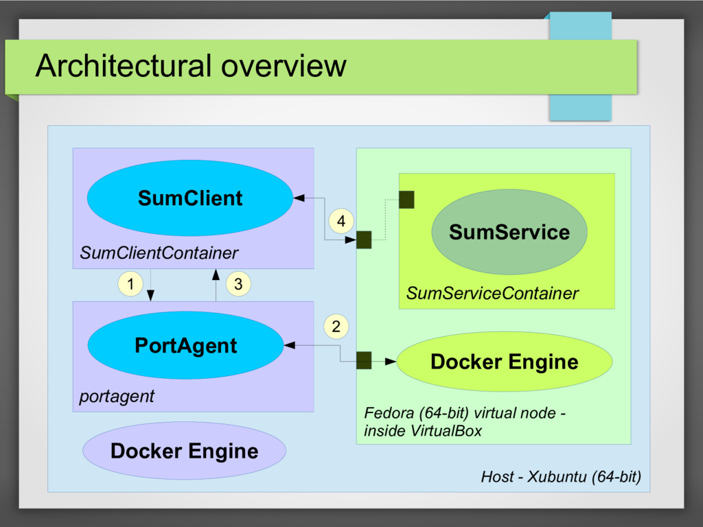 Architectural overview SumClient PortAgent SumS...