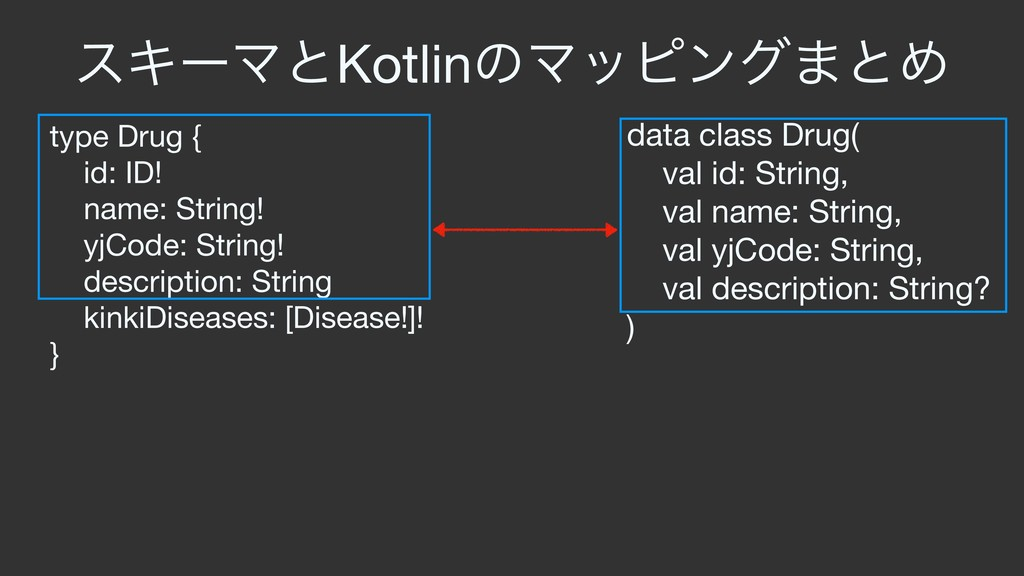 type Drug {  id: ID!  name: String!  yjCode: St...
