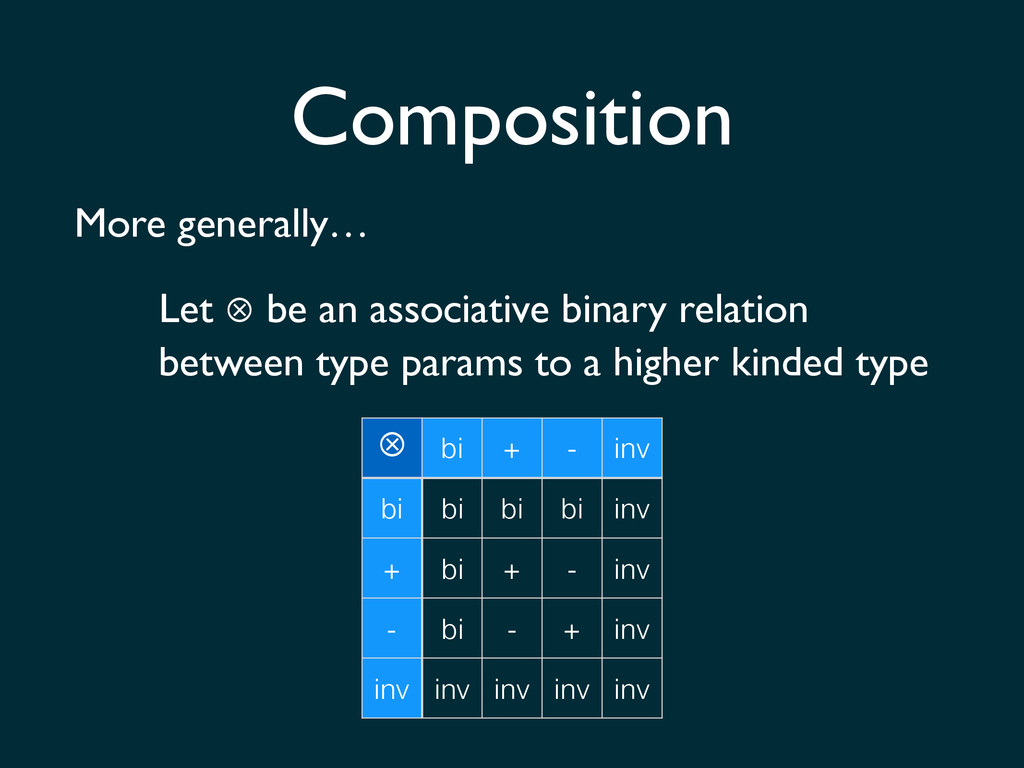 Composition More generally… Let ⊗ be an associa...