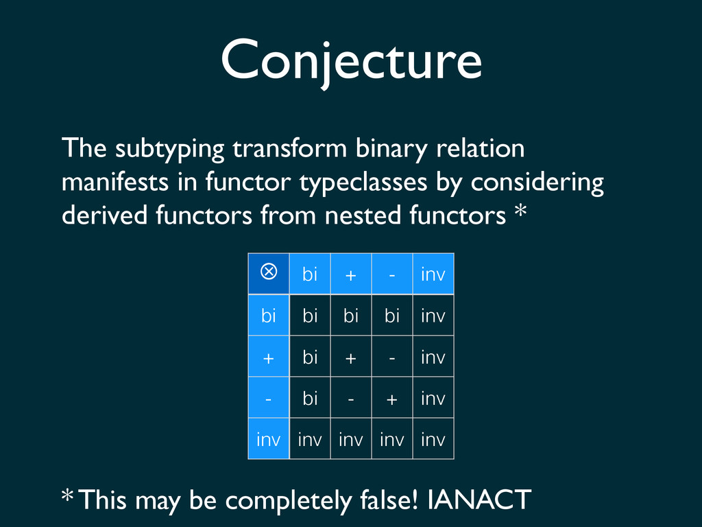 Conjecture The subtyping transform binary relat...