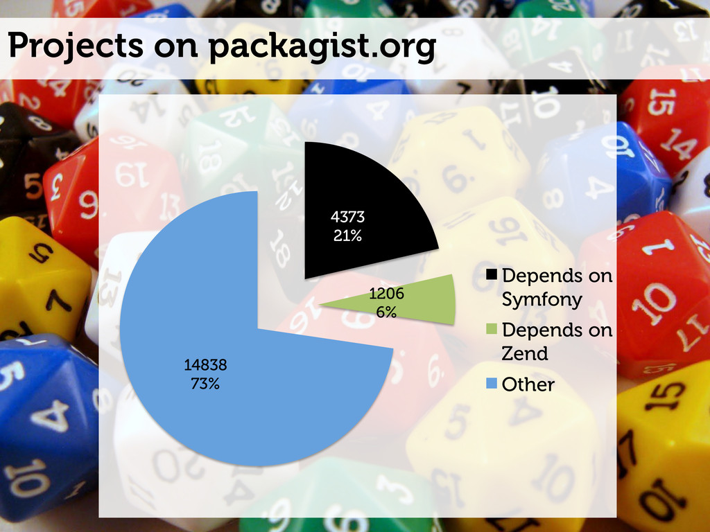 Projects on packagist.org 4373 21% 1206 6% 1483...
