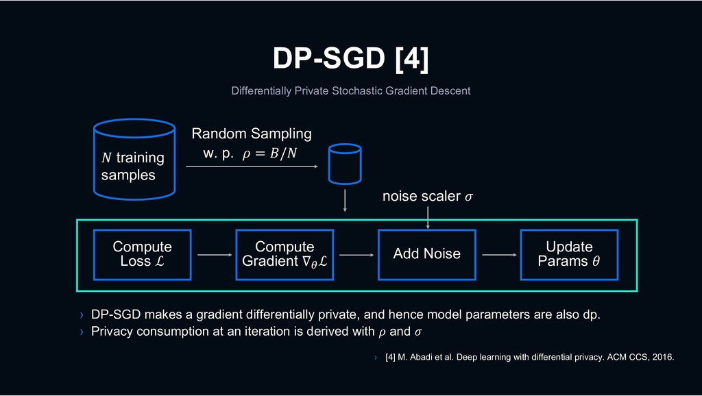 DP-SGD [4] Differentially Private Stochastic Gr...
