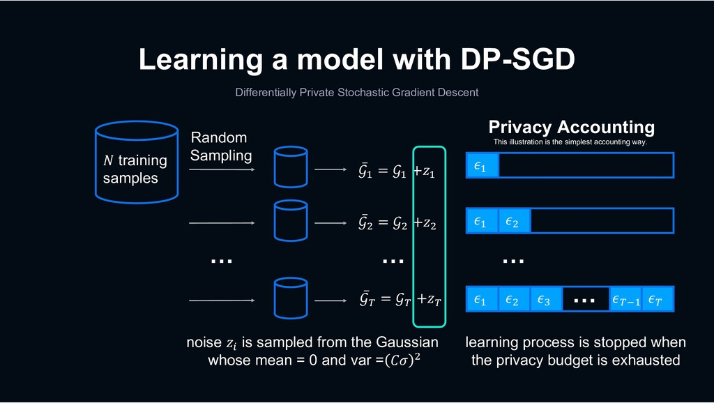 Learning a model with DP-SGD Differentially Pri...