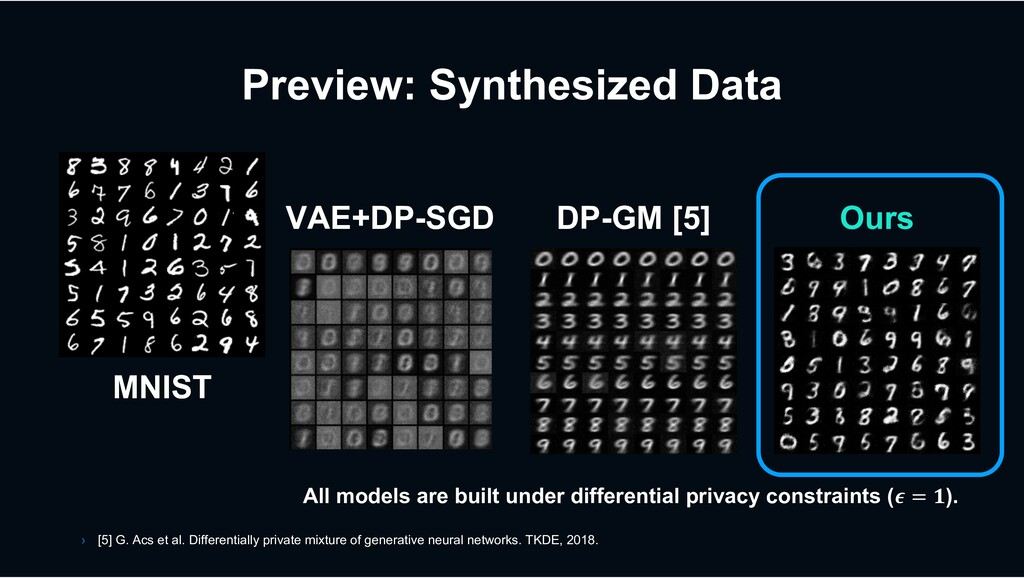 Preview: Synthesized Data MNIST VAE+DP-SGD DP-G...