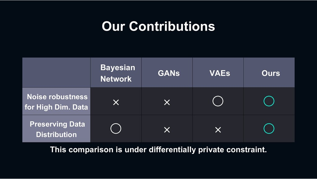 Our Contributions Bayesian Network GANs VAEs Ou...