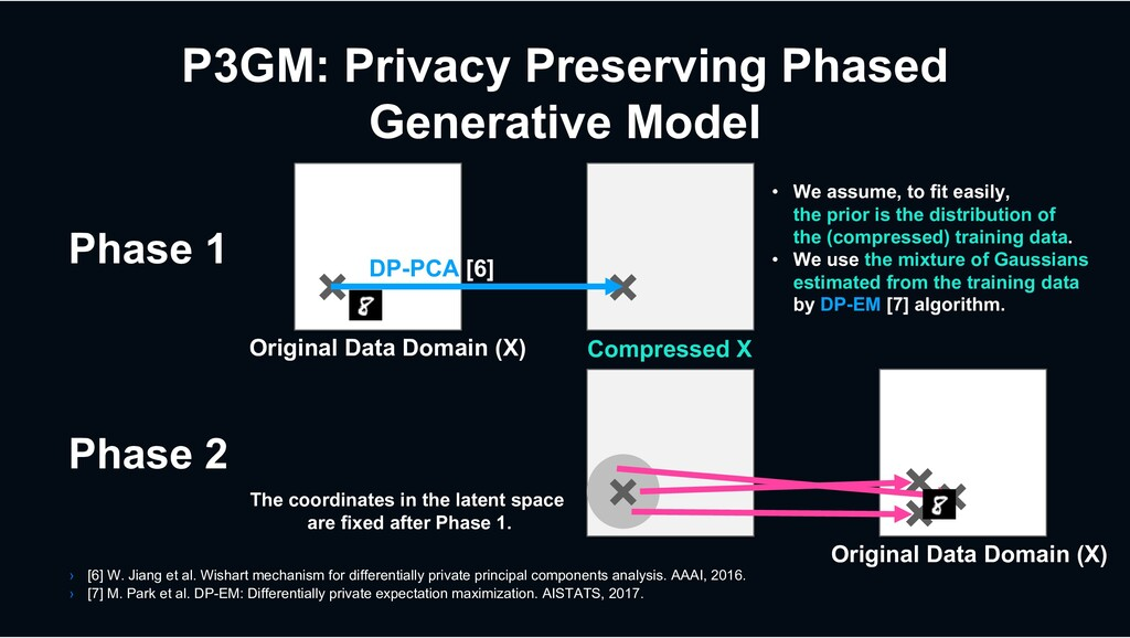 P3GM: Privacy Preserving Phased Generative Mode...
