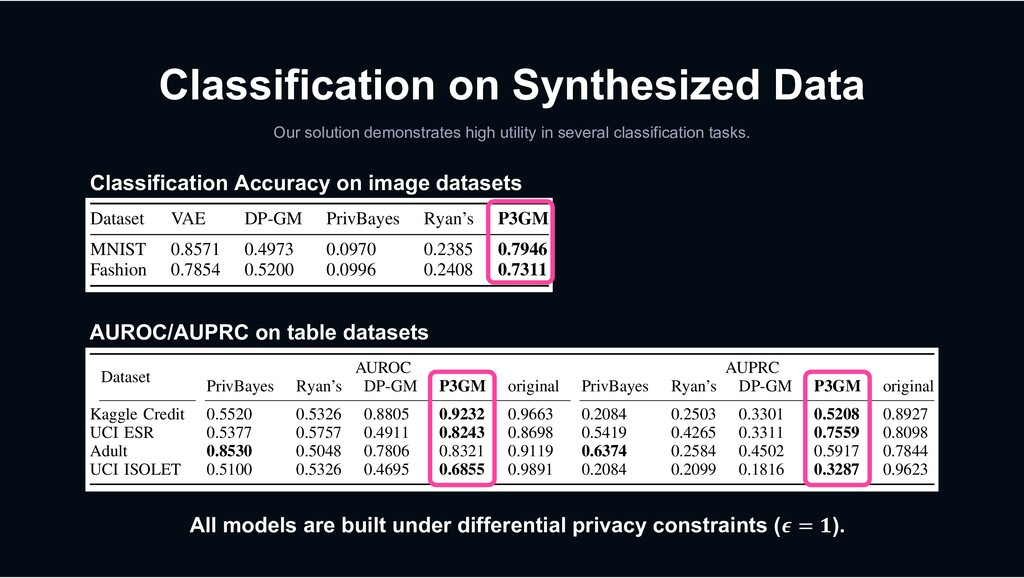 Classification on Synthesized Data Our solution...