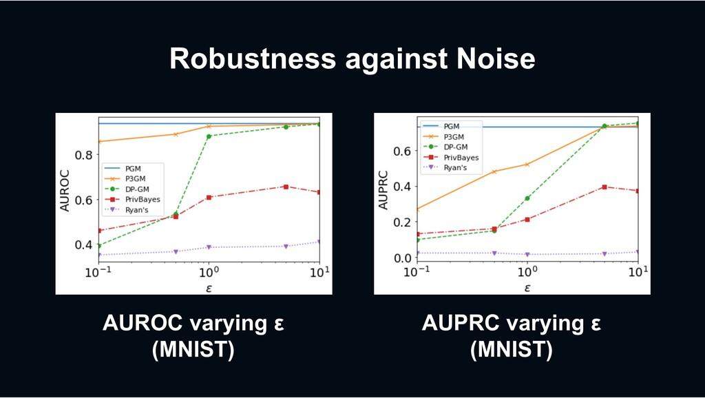 Robustness against Noise MNIST 0.8571 0.4973 0....