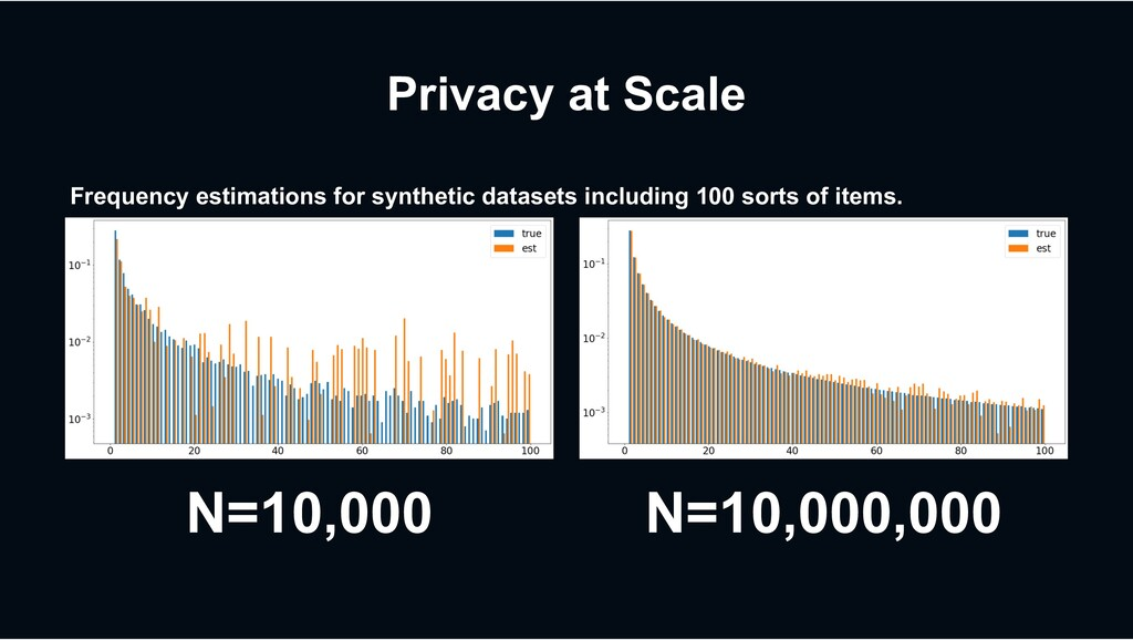Privacy at Scale N=10,000 N=10,000,000 Frequenc...