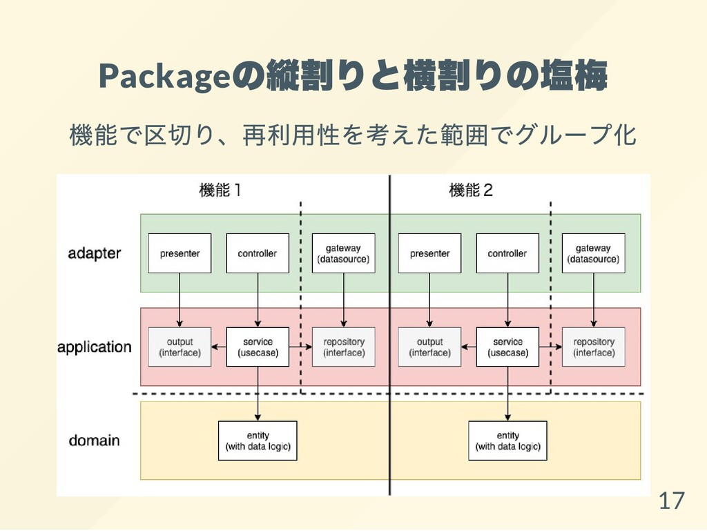 Package の縦割りと横割りの塩梅 機能で区切り、再利用性を考えた範囲でグループ化 17