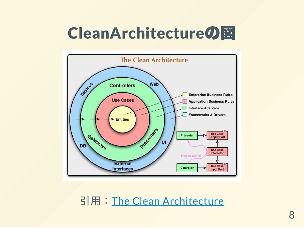 CleanArchitecture の図 引用:The Clean Architecture 8
