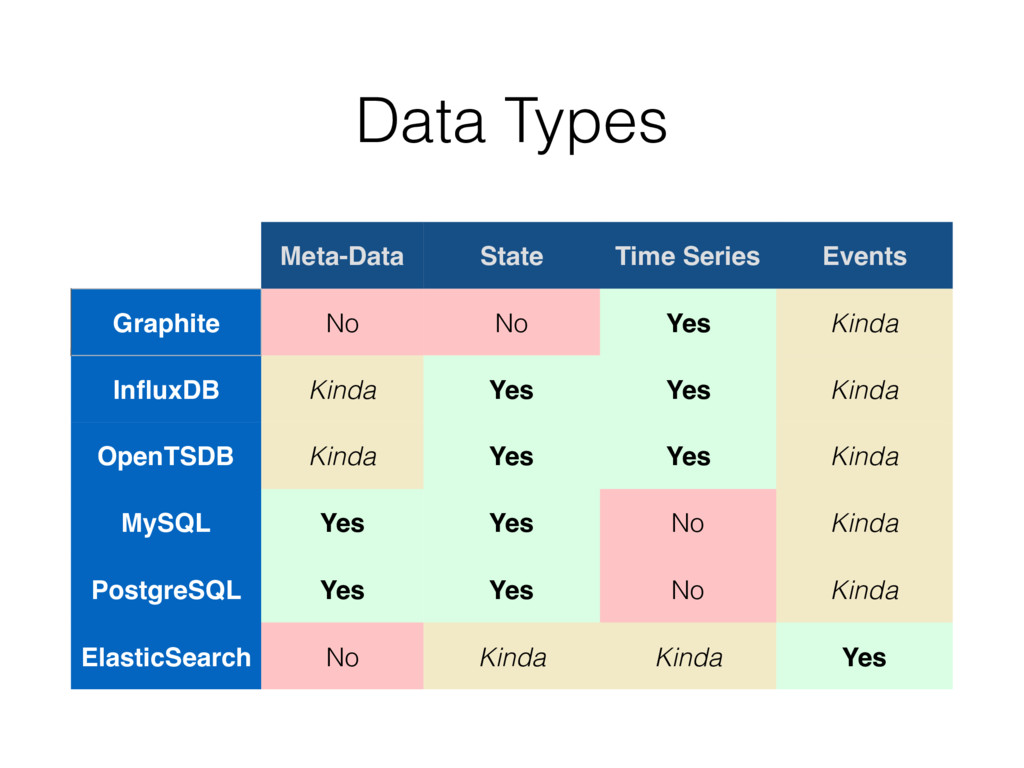 Data Types Meta-Data State Time Series Events G...