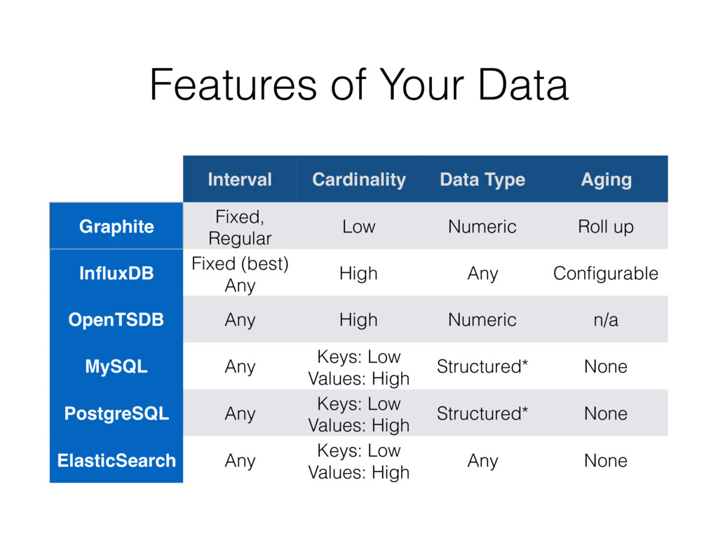 Features of Your Data Interval Cardinality Data...