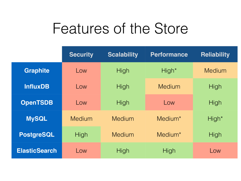 Features of the Store Security Scalability Perf...